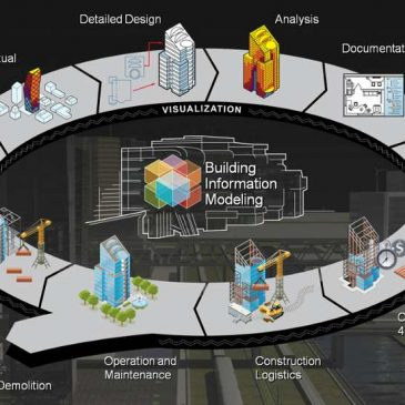 What is Building Information Modelling?