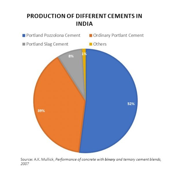 Production of different varieties of cement in India o