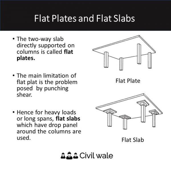 Flat Plates and Flat Slabs