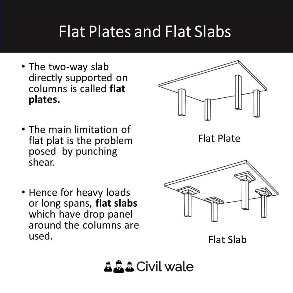 Flat Slabs