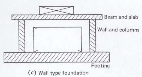 Machine foundation