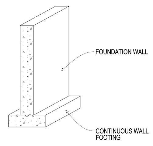 Wall footing