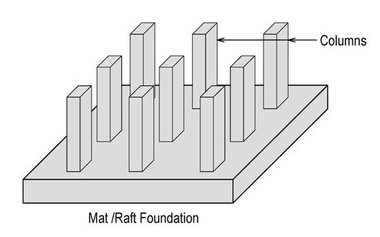 raft footing