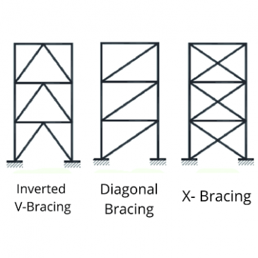 Types of Bracing Systems