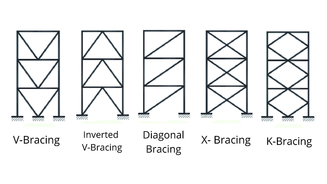 Various Bracing systems
