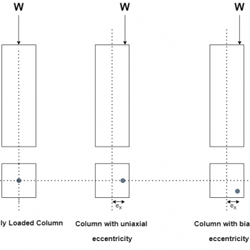 Classification of Columns