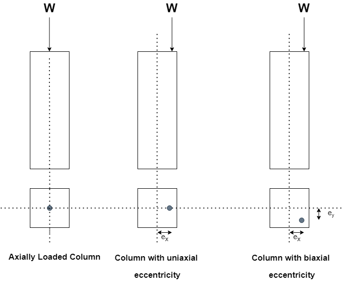 Classification of Columns based on Types of Loading