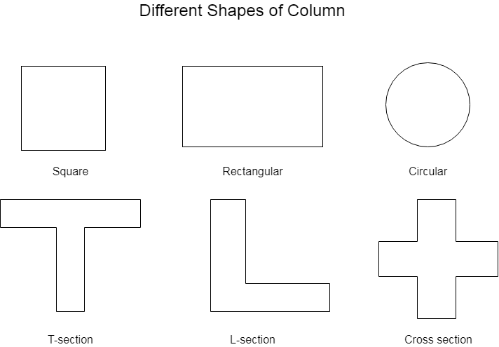 Different Shapes of Column