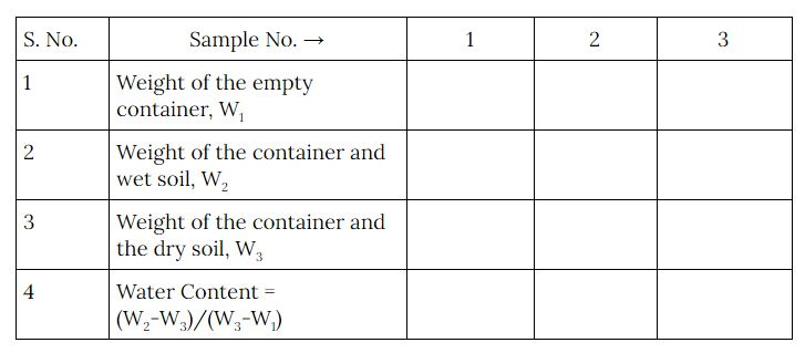 Water content of soil observation table