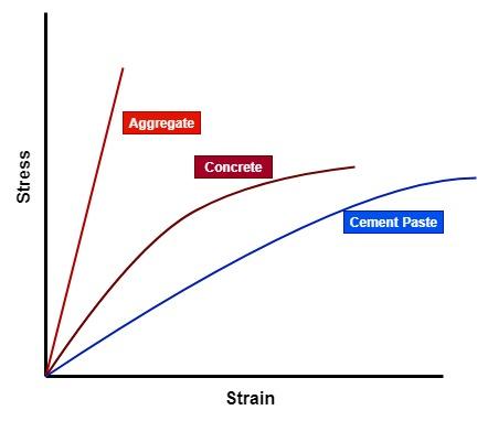 Stress-strain curve for aggregates, concrete and cement paste