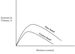 Effect of moisture content on bulking of sand
